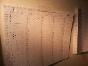 "Progress in the form of a wall chart and ""to do"" lists."